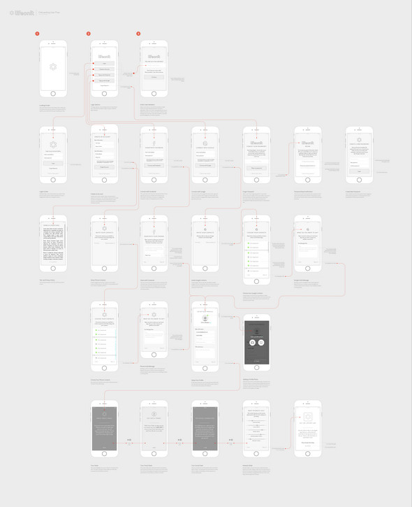 Lifeonit - Mobile on-Board Wireframes