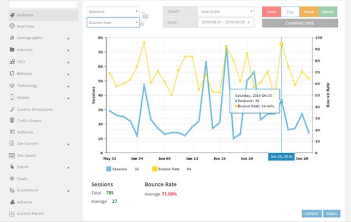 Google analytics WD plugin