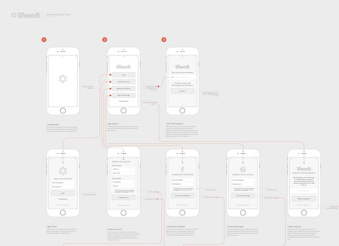Mobile Onboard Wireframes