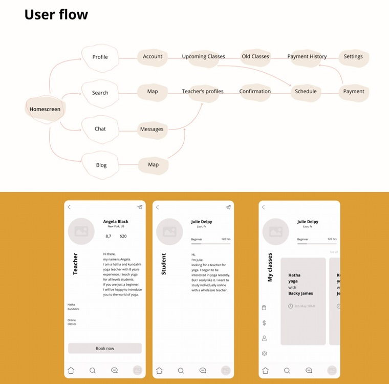 user flow and wireframe