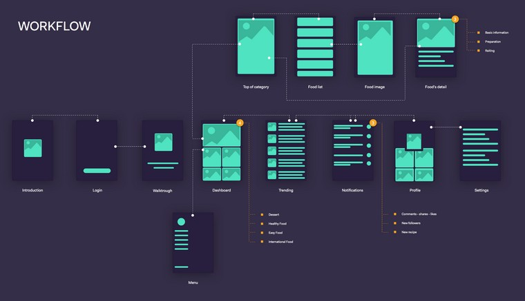 workflow wireframe